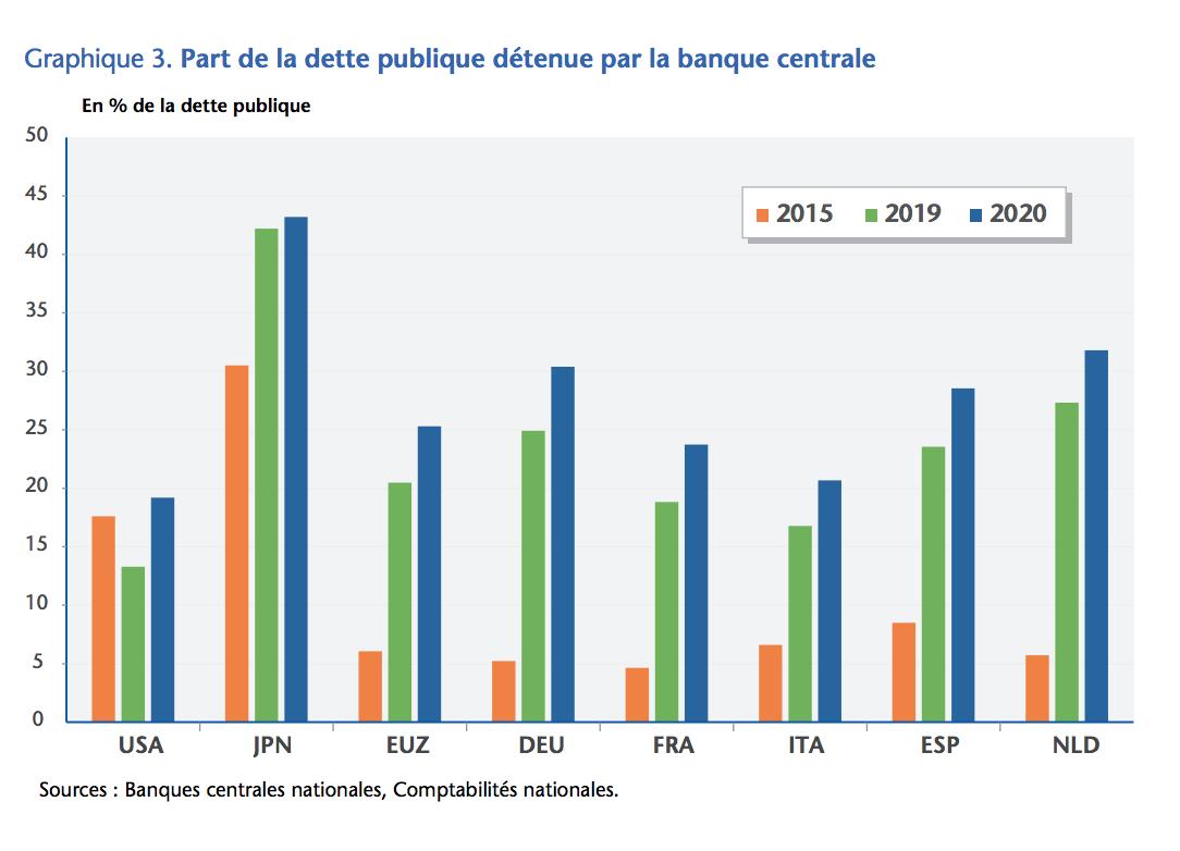 Figure 1 EUZ = Zone euro; source : Positive Money Europe
